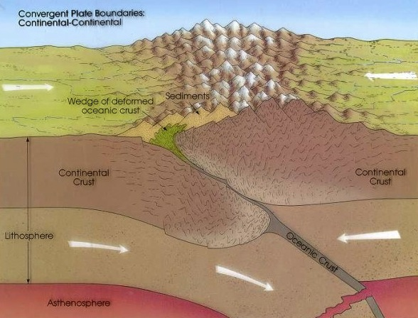 Converging continental plates