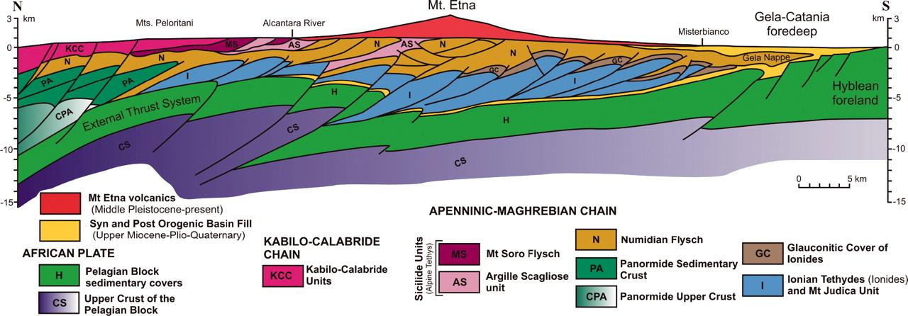 Etna geology